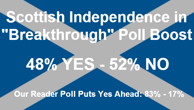 Poll Boost for Scottish Independence as Yes Closes Gap